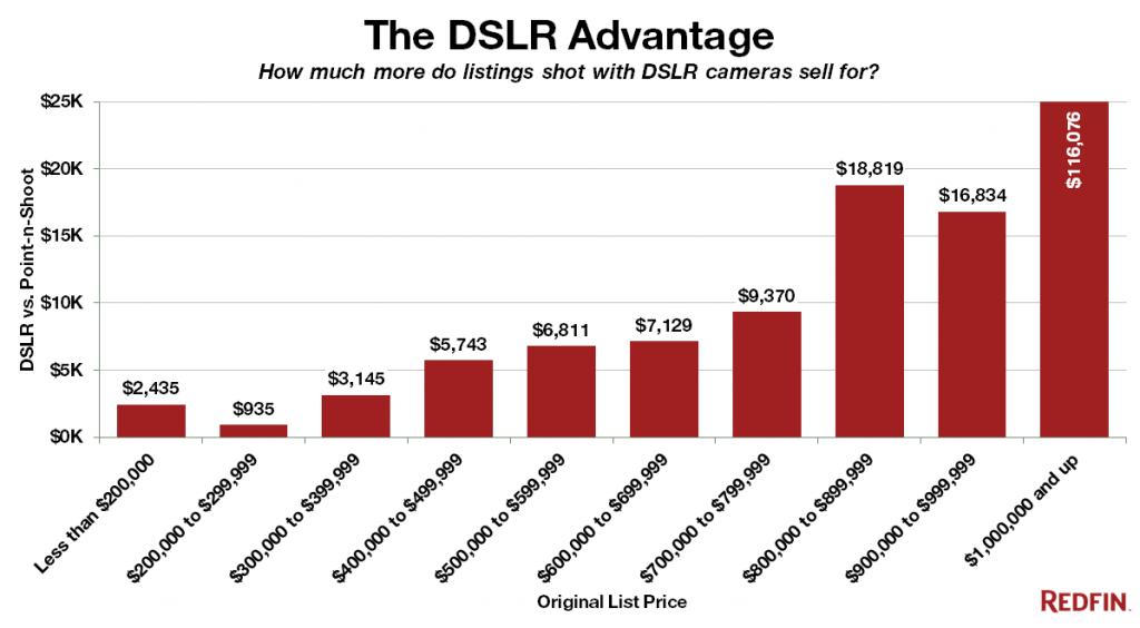 Photographe immobilier : augmentation du prix de vente moyen